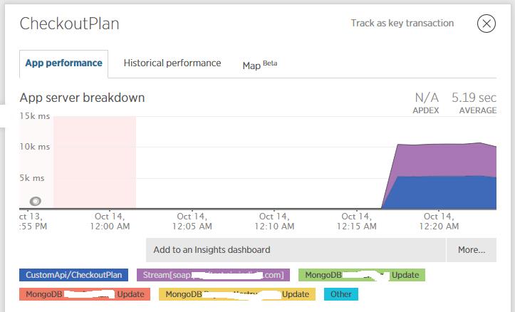 Transaction breakdown -  NET Agent - New Relic Explorers Hub