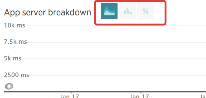 Feature Idea: View Option by Percentiles, Histogram, Response for
