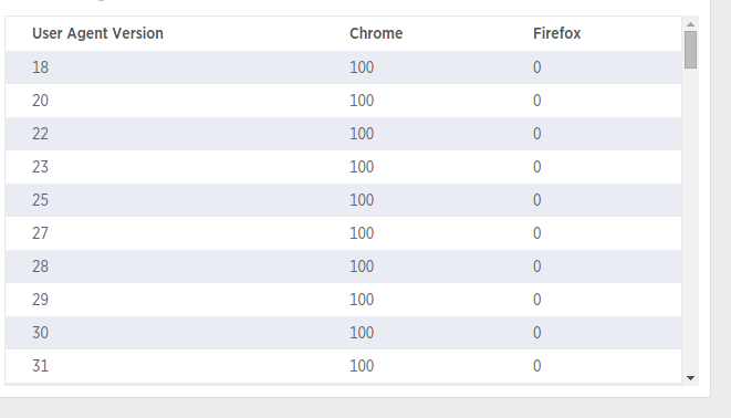 NRQL - table of percentages browser/user agent - NRQL